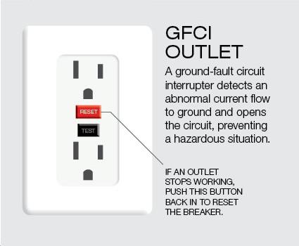 gfci socket